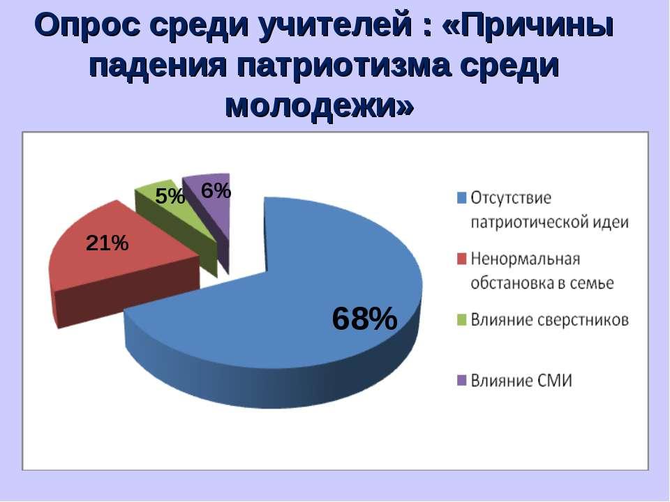 Опрос среди учителей : «Причины падения патриотизма среди молодежи» 68% 21% 6...