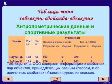 Таблица типа «объекты-свойства-объекты» Антропометрические данные и спортивны...