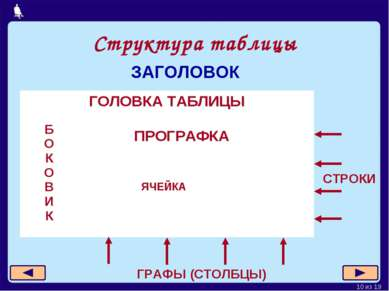 Структура таблицы ПРОГРАФКА СТРОКИ ГРАФЫ (СТОЛБЦЫ) ЗАГОЛОВОК * из 19