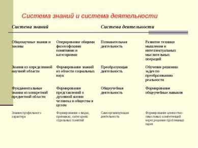 Система знаний и система деятельности