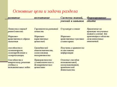 Основные цели и задачи раздела