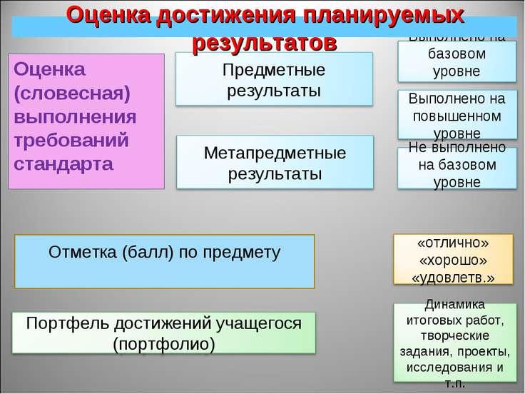 Оценка (словесная) выполнения требований стандарта * Отметка (балл) по предме...