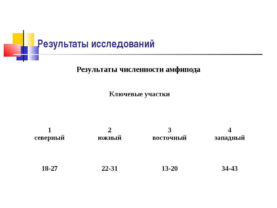 Результаты исследований Результаты численности амфипода Ключевые участки 1 се...