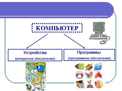 КОМПЬЮТЕР Устройства (аппаратное обеспечение) Программы (программное обеспече...