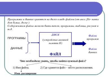Программы и данные хранятся на диске в виде файлов (от англ. file- папка для ...