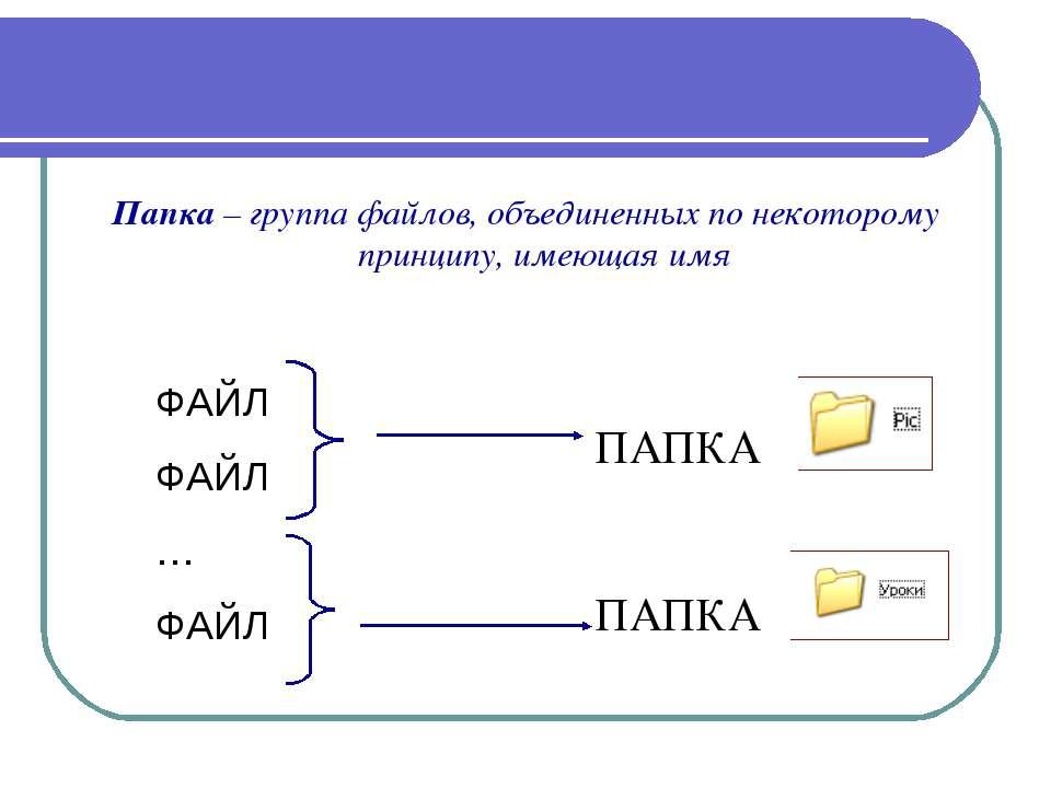 Папка – группа файлов, объединенных по некоторому принципу, имеющая имя ФАЙЛ ...