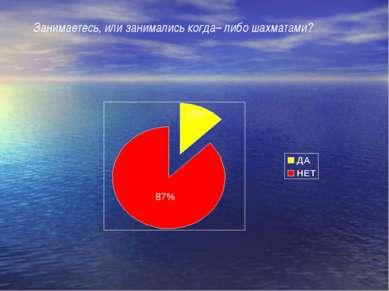 13% 87% Занимаетесь, или занимались когда– либо шахматами?
