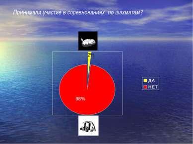 2% 98% Принимали участие в соревнованиях по шахматам?