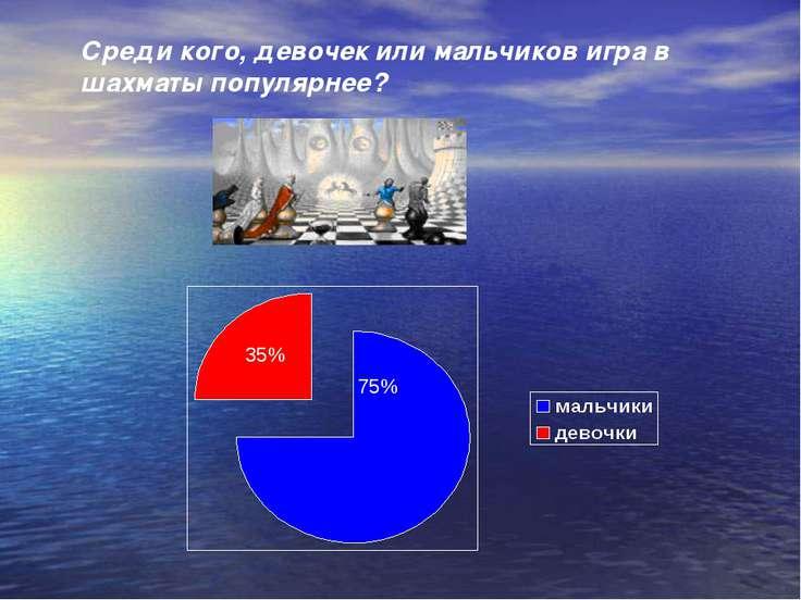 35% 75% Среди кого, девочек или мальчиков игра в шахматы популярнее?