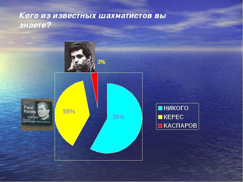 3% 39% 58% Кого из известных шахматистов вы знаете?