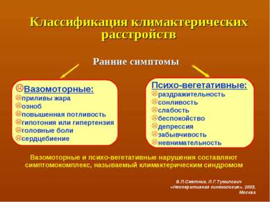 Классификация климактерических расстройств Ранние симптомы Вазомоторные: прил...