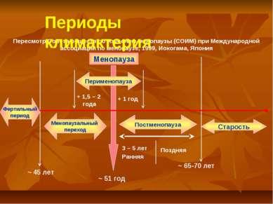 Менопауза ~ 51 год + 1 год Постменопауза Менопаузальный переход ~ 65-70 лет С...