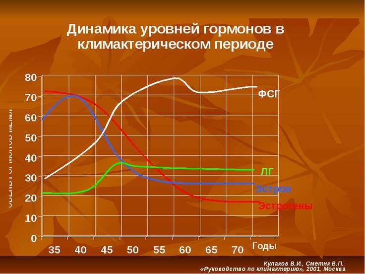 Эстрогены Эстрон ЛГ ФСГ Годы Динамика уровней гормонов в климактерическом пер...