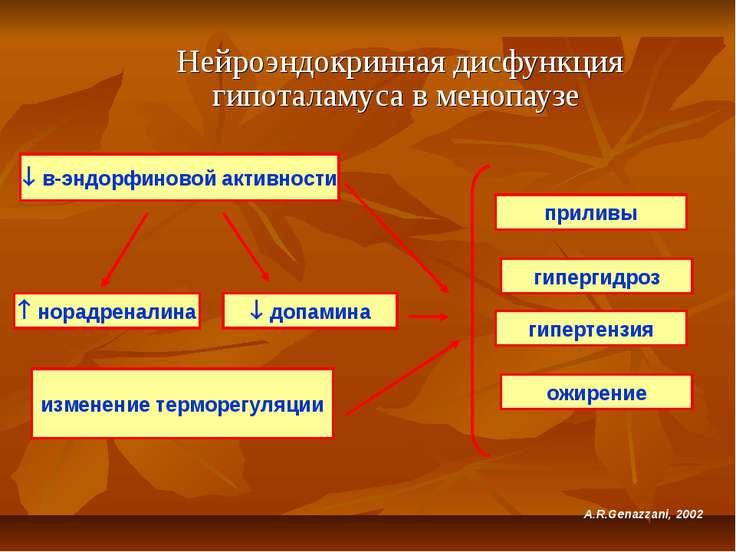 Нейроэндокринная дисфункция гипоталамуса в менопаузе в-эндорфиновой активност...