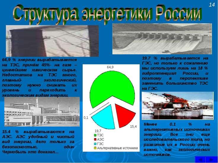 64,9 % энергии вырабатывается на ТЭС, причём 45%- на газе – ценнейшем химичес...
