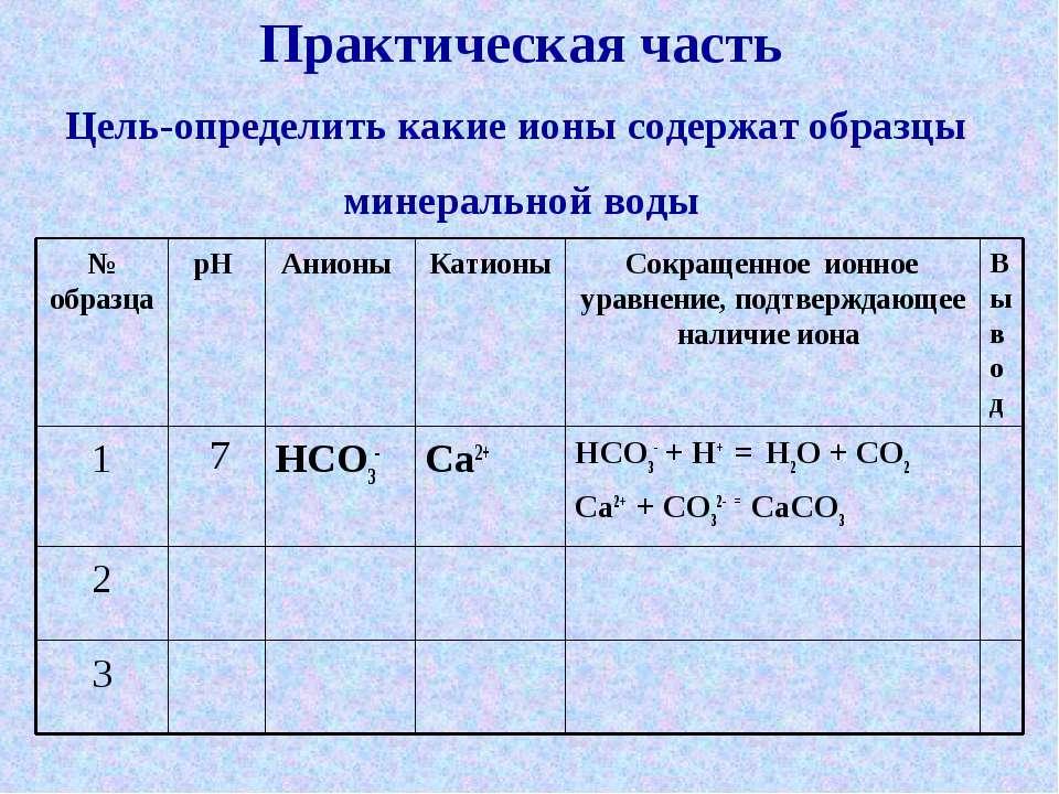 3 2 HCO3- + H+ = H2O + CO2 Ca2+ + CO32- = CaCO3 Ca2+ HCO3- 7 1 Вывод Сокращен...