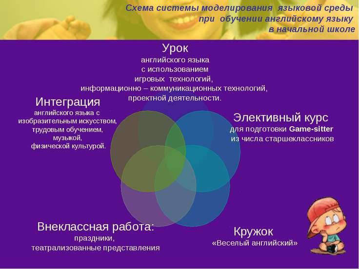 Схема системы моделирования языковой среды при обучении английскому языку в н...