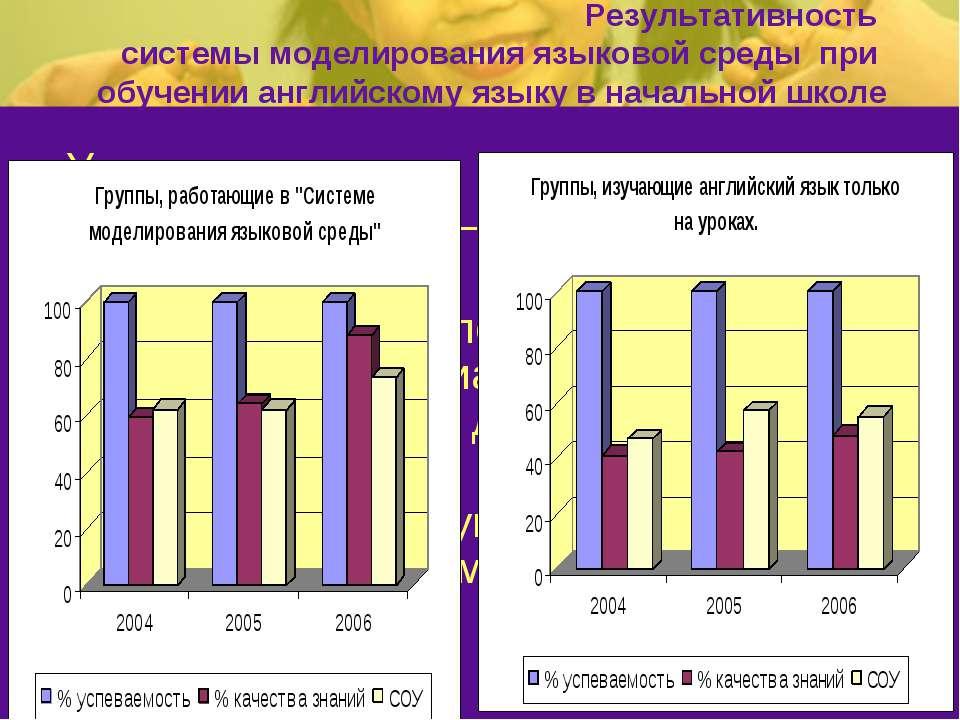 Результативность системы моделирования языковой среды при обучении английском...