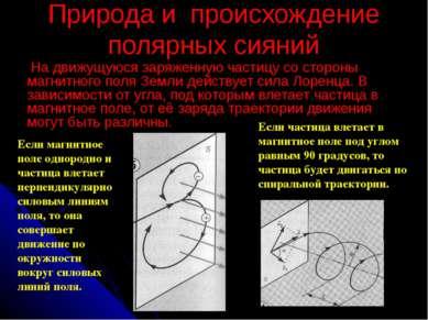 Природа и происхождение полярных сияний На движущуюся заряженную частицу со ...