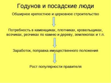 Годунов и посадские люди Обширное крепостное и церковное строительство Потреб...
