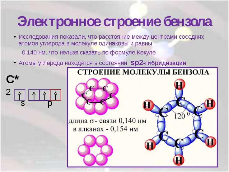 Электронное строение бензола Исследования показали, что расстояние между цент...