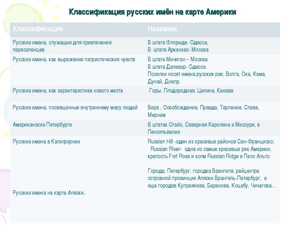 Классификация русских имён на карте Америки Классификация Названия Русские им...