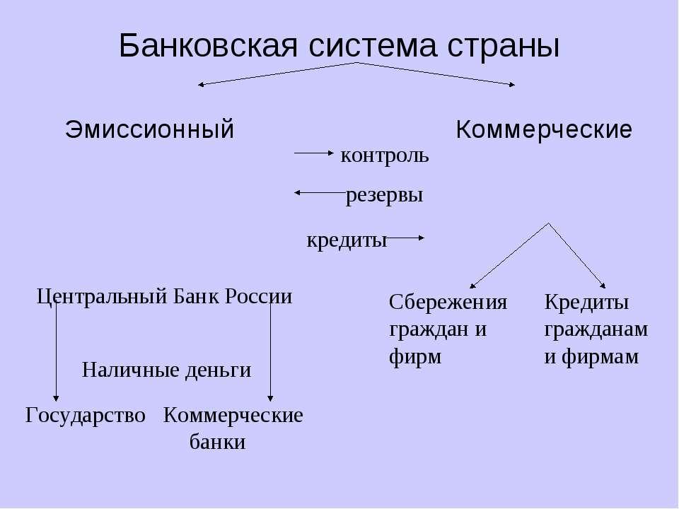 Банковская система страны Эмиссионный Коммерческие Центральный Банк России На...
