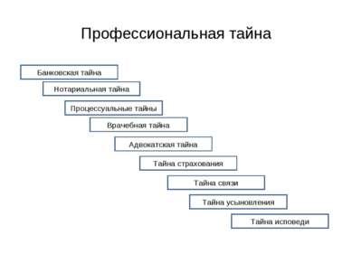 Профессиональная тайна Банковская тайна Нотариальная тайна Процессуальные тай...
