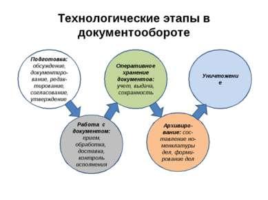 Технологические этапы в документообороте Работа с документом: прием, обработк...