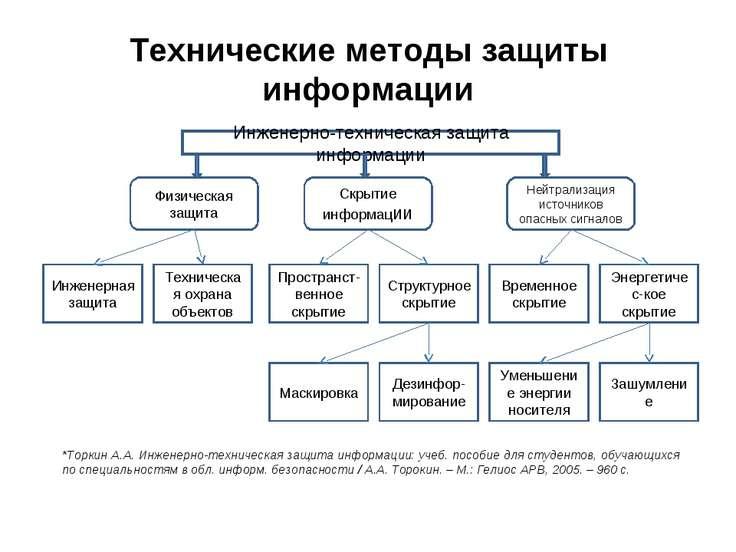Технические методы защиты информации Инженерно-техническая защита информации ...