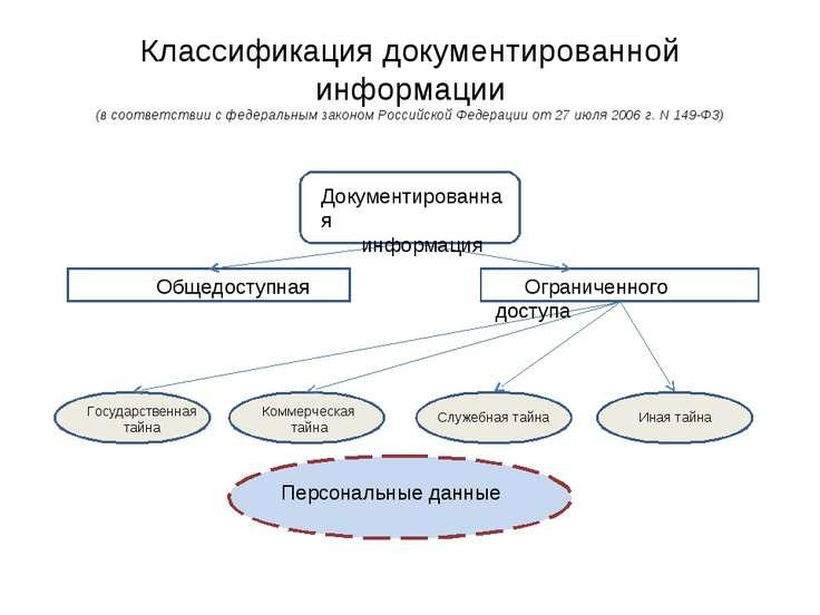 Классификация документированной информации (в соответствии с федеральным зако...