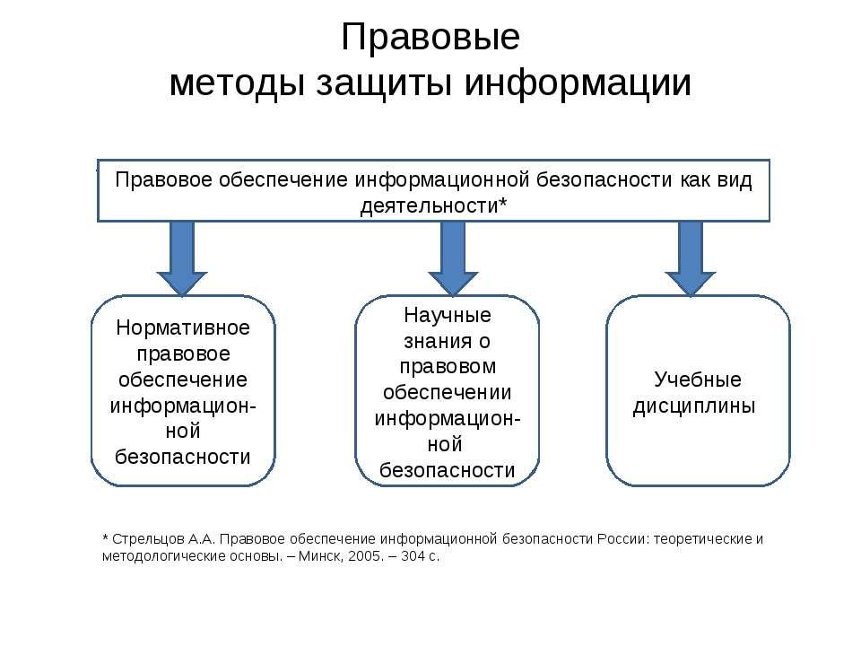 Правовые методы защиты информации * Правовое обеспечение информационной безоп...