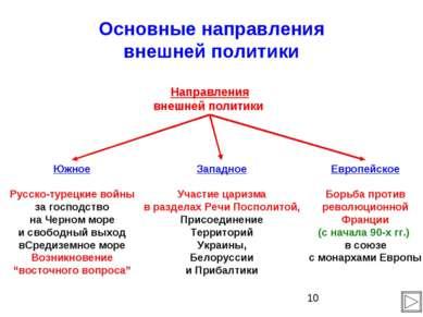Основные направления внешней политики Направления внешней политики Южное Русс...