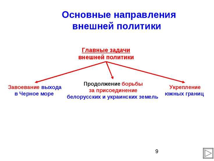 Основные направления внешней политики Главные задачи внешней политики Завоева...