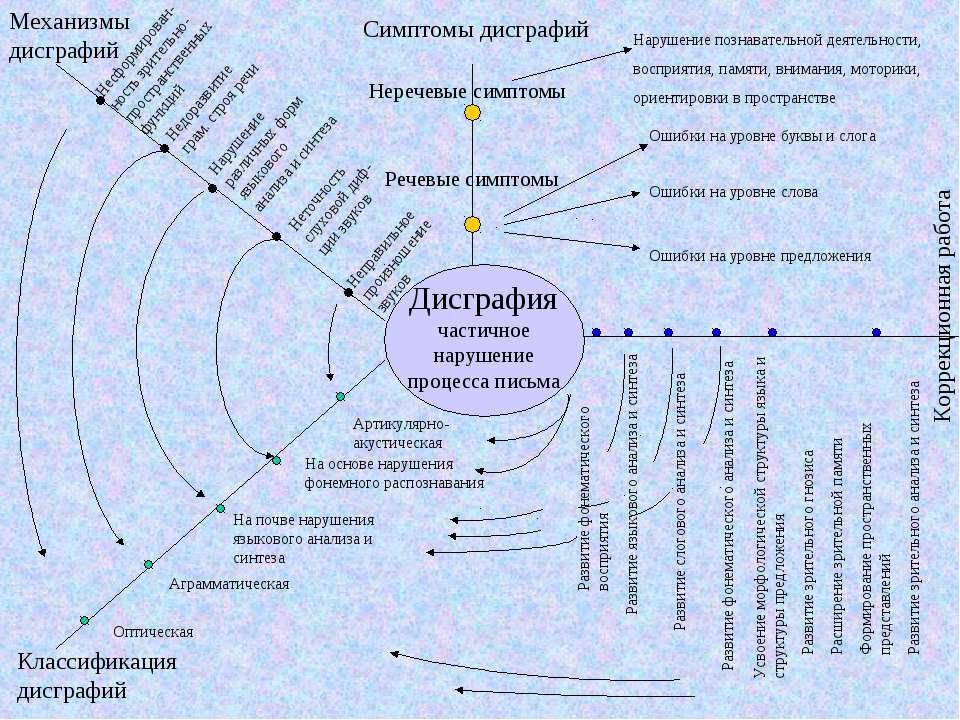 Неречевые симптомы Речевые симптомы Симптомы дисграфий Неточность слуховой ди...