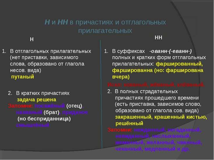 Н и НН в причастиях и отглагольных прилагательных Н НН В суффиксах -ованн-(-е...