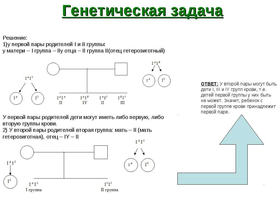 Генетическая задача Решение: 1)у первой пары родителей I и II группы: у матер...