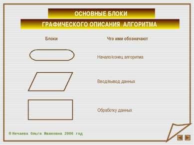 © Нечаева Ольга Ивановна 2006 год ОСНОВНЫЕ БЛОКИ Начало/конец алгоритма Обраб...