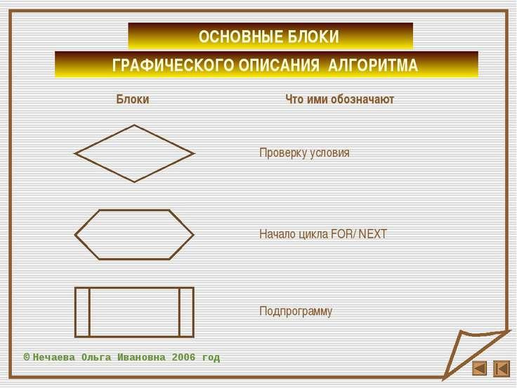 © Нечаева Ольга Ивановна 2006 год Проверку условия Начало цикла FOR/ NEXT Под...