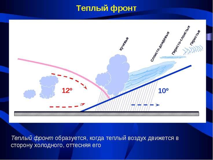 Теплый фронт Теплый фронт образуется, когда теплый воздух движется в сторону ...