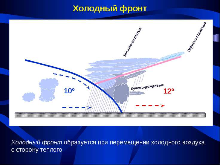 Холодный фронт Холодный фронт образуется при перемещении холодного воздуха с ...