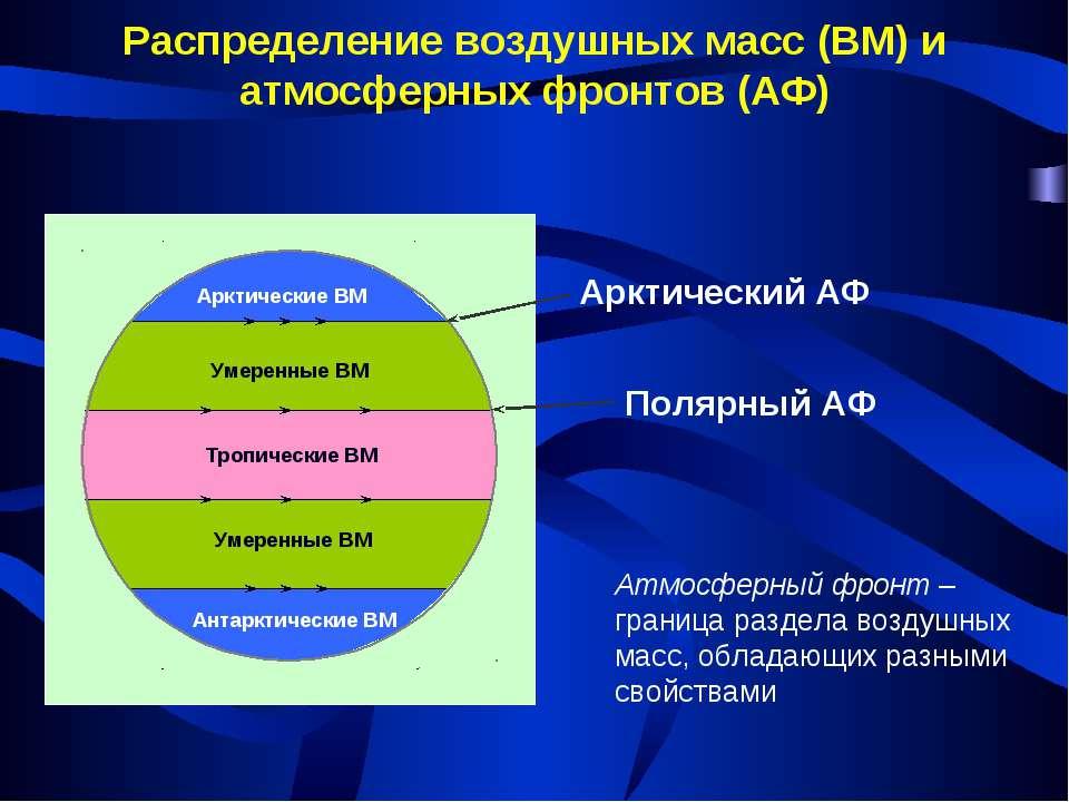 Арктические ВМ Умеренные ВМ Умеренные ВМ Антарктические ВМ Тропические ВМ Рас...