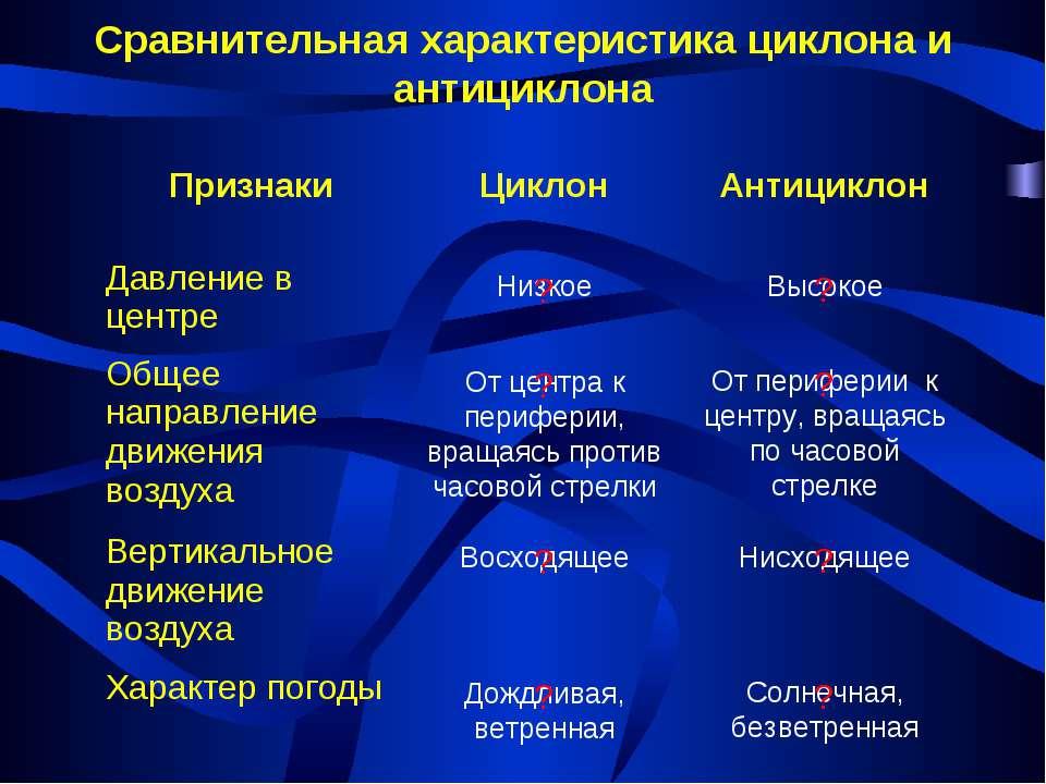 Сравнительная характеристика циклона и антициклона Признаки Циклон Антициклон...