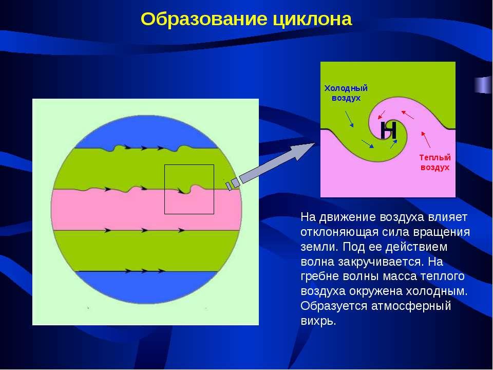 Образование циклона Н На движение воздуха влияет отклоняющая сила вращения зе...