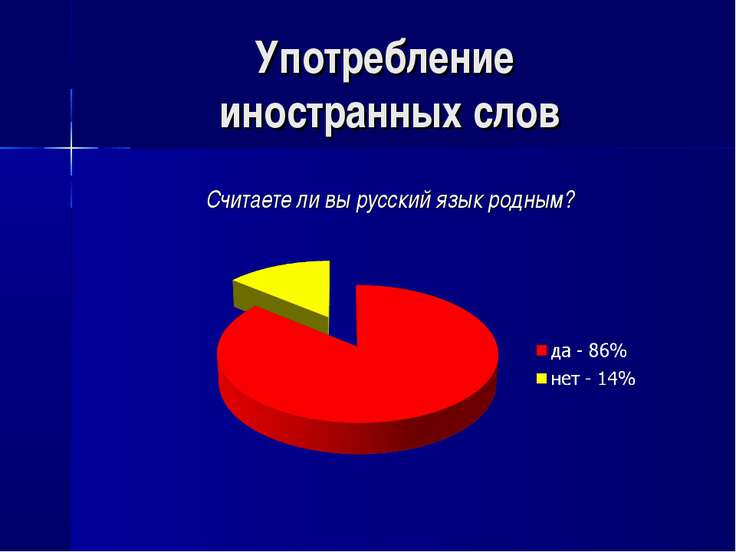 Употребление иностранных слов Считаете ли вы русский язык родным?