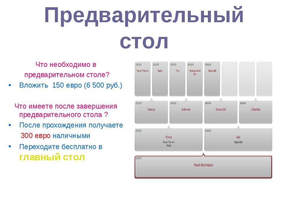 Предварительный стол Что необходимо в предварительном столе? Вложить 150 евро...