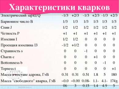 Характеристики кварков Характеристика Тип кварка  d u s c b t Электрический ...