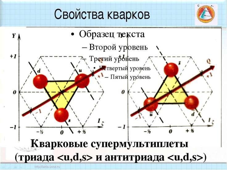 Свойства кварков Кварковые супермультиплеты (триада и антитриада )