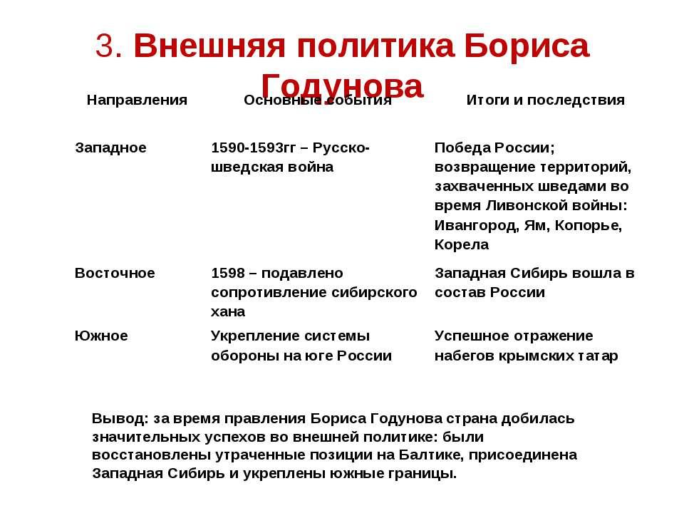 3. Внешняя политика Бориса Годунова Вывод: за время правления Бориса Годунова...