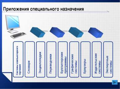 Приложения специального назначения Системы компьютерного черчения Словари Энц...